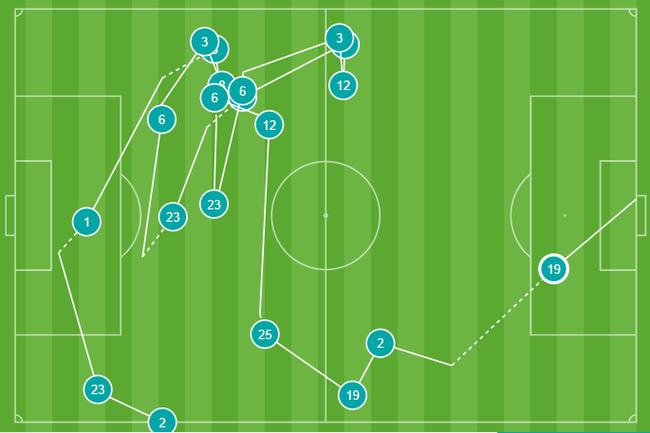佩佩这球经过19脚传递才打入,是英超新赛季迄今为止,传递最多的进球